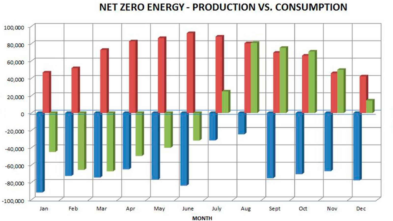 Total Energy Analysis for a Net Zero School
